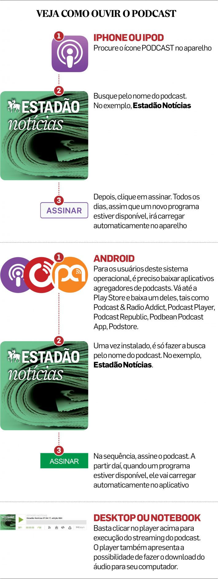 explicacao podcast